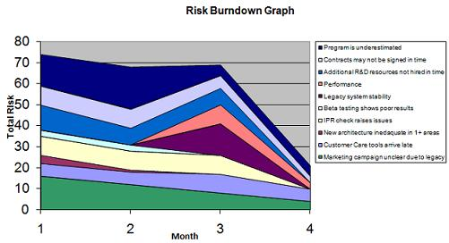 Charting Total Program Or Project Risk  Expert Program Management