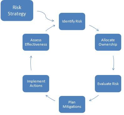 the risk process
