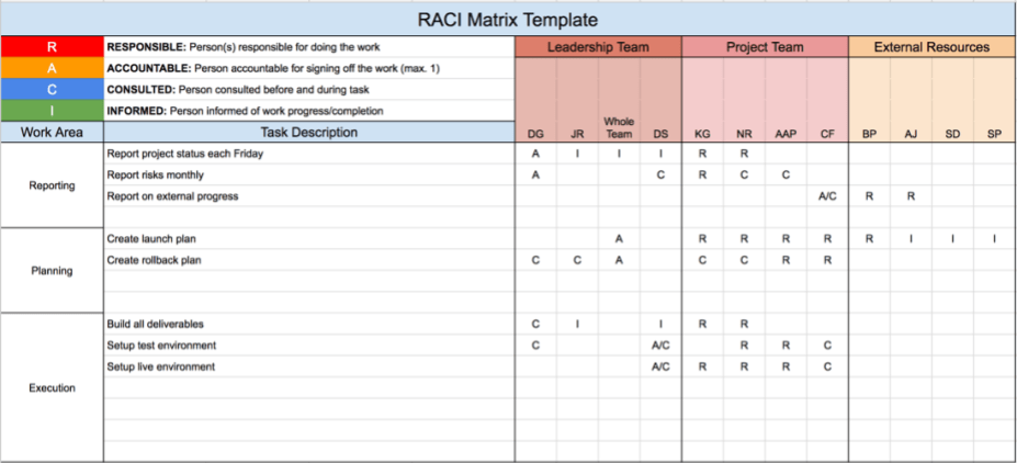 raci chart template xls - raci chart excel raci chart xls download instancepatents