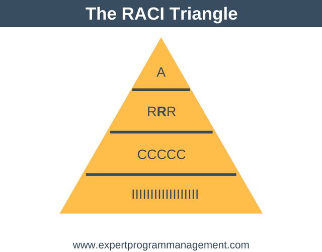 RACI Matrix Triangle