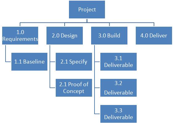 Work Breakdown Structures Wbs Simply Explained