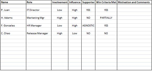 Stakeholder Analysis Template  Expert Program Management