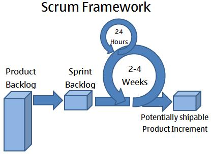 Image result for scrum framework