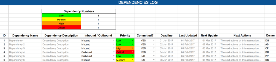 Raid log dependencies expert program management for Project raid log template