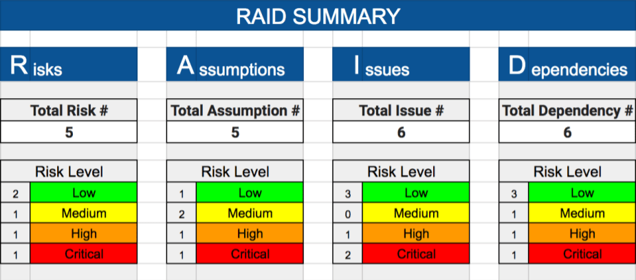 Raid log template expert program management for Project raid log template