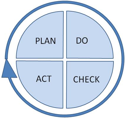 Deming Cycle Diagram