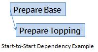 Start-to-Start Dependency Graphic