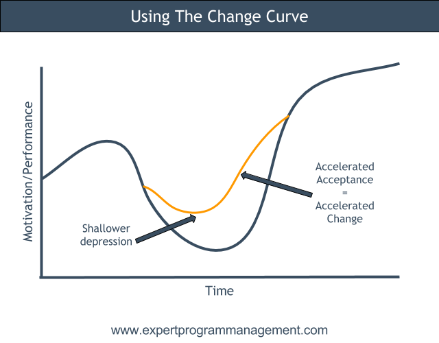 Using the Change Curve