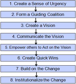 The 8-Steps of Change