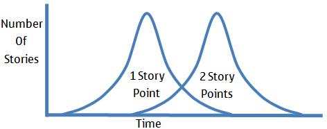Story Point Overlap Graphic