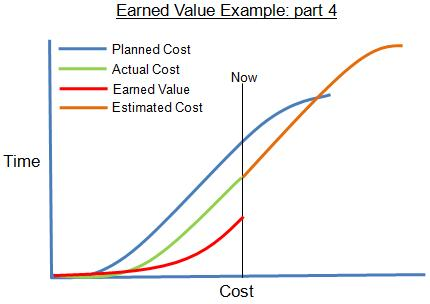 Earned Value Example Graphic: Complete