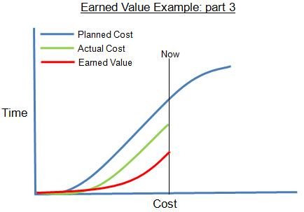 Earned Value Example Graphic: Part 3