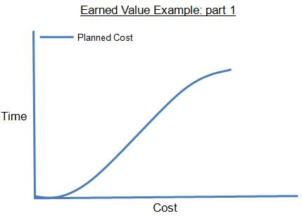 Earned Value Example Graphic: Part 1