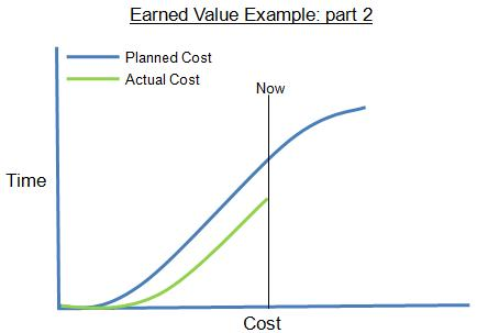 Earned Value Example Graphic: Part 2