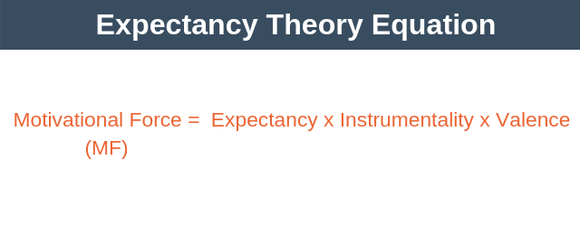 Expectancy Theory Equation