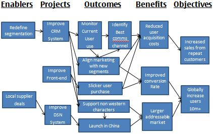 Benefits Dependency Network Example
