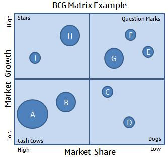 bcg matrix for nestlé bangladesh limited Request (pdf) | study of the bcg mat | this research paper categorize the entire product range of hindustan unilever limited into cash cows, stars, dogs and question marks as per the boston consultancy group (bcg) matrix.