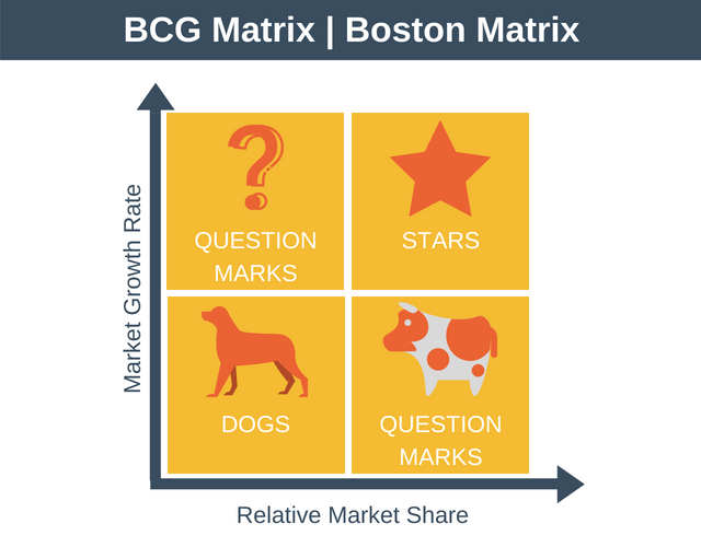 Image result for boston matrix