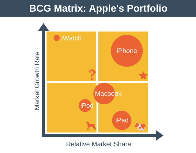 BCG Matrix for Apple's Portfolio
