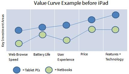 Value curve analysis template choice image template for Value curve analysis template