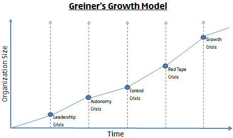 Greiner Growth Model Graphic