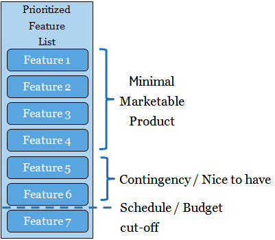 Minimal Marketable Product with Contingency