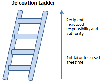 The Art of Delegation: The Delegation Ladder