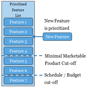 Scope Management - Prioritize a New Feature