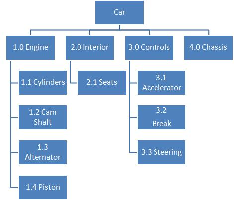 Product Breakdown Structure Example