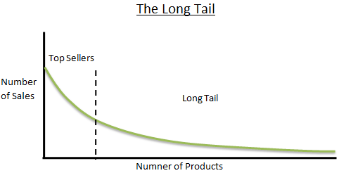 The Long Tail Image