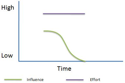 Project Manager: Effort and Influence