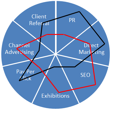 The Marketing Wheel for Two Companies