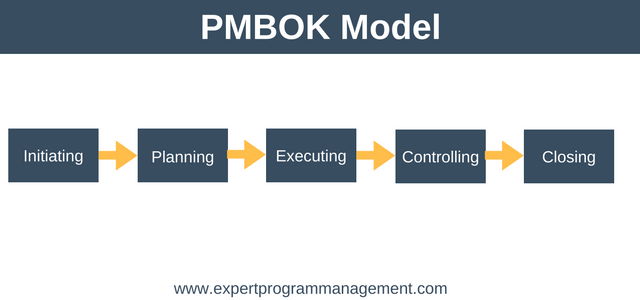 The Ultimate Project Management Guide: PMBOK Model
