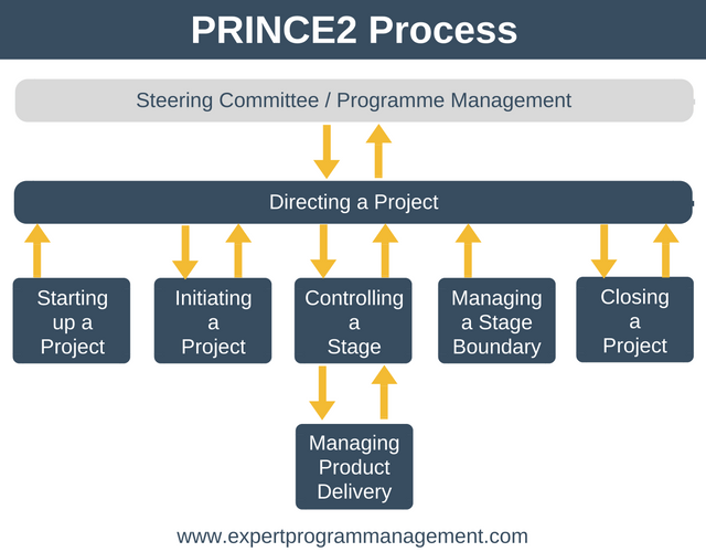 The Ultimate Project Management Guide: PRINCE2 Process