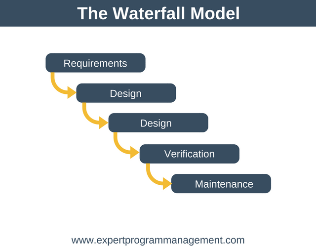 The Ultimate Project Management Guide: Waterfall Model