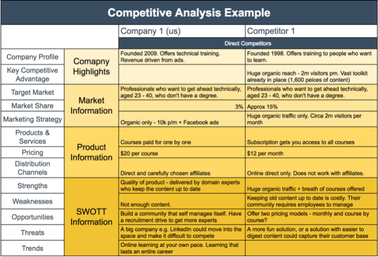 Competitive analysis example swot analysis example for Competitor research template