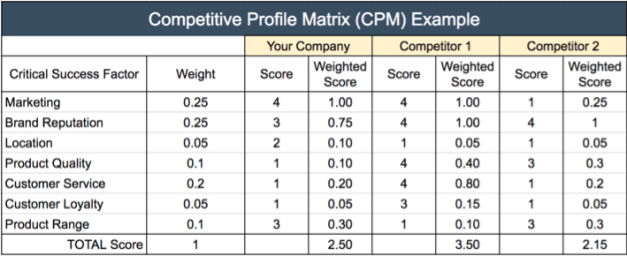industry analysis competitive profile matrix cpm External analysis 1 economic performance and forcast 2 political and government aspects 3 environmental factors iv industry and competitor analysis 1 industry advertising and promotion 2 porter's five forces and competitive analysis 3 competitive profile matrix (cpm) 4 external.