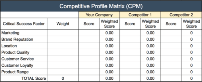Competitive Profile Matrix Template