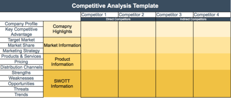 Competitive comparison template choice image template for Competitor research template