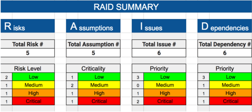 raid risks assumptions issues dependencies free raid log template