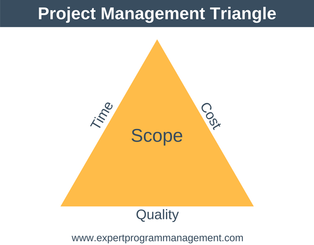 What is Project Management - The Triple Constraints Triangle