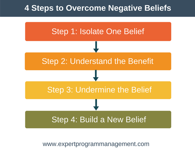 4 Steps to Overcome Negative Beliefs