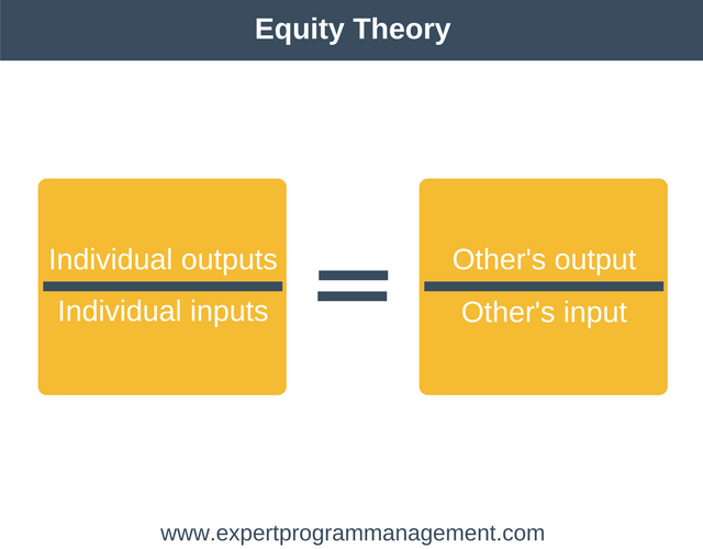 Equity Theory of Motivation- Equity Theory Equation