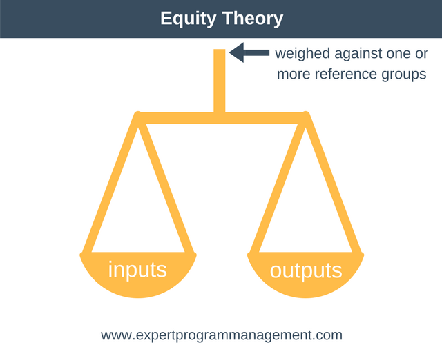 equity theory essay This study guide is published semiannually with essay questions from two   unenforceable under contract theory/defenses  equity -- under equity certain  damages as allowed in monetary damages would not suffice.