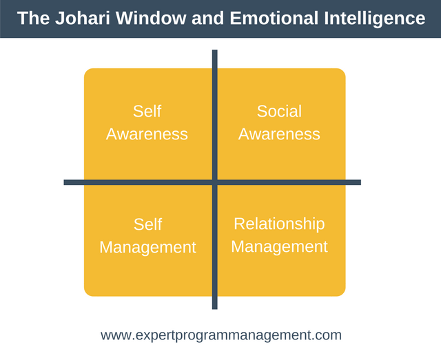 Johari Window and Emotional Intelligence