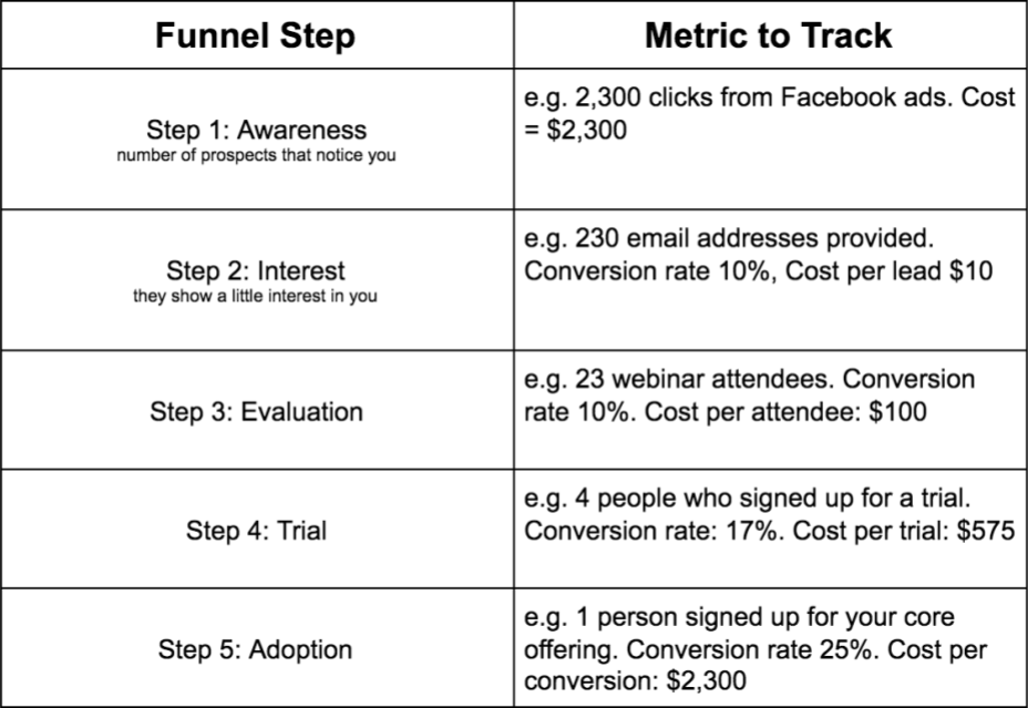 Marketing Funnel Example Conversion Rates