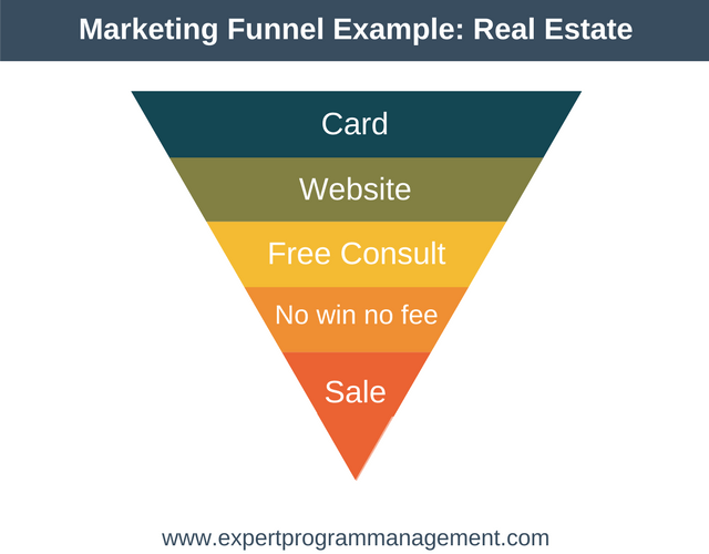 Understand Marketing Funnels Example- Real Estate