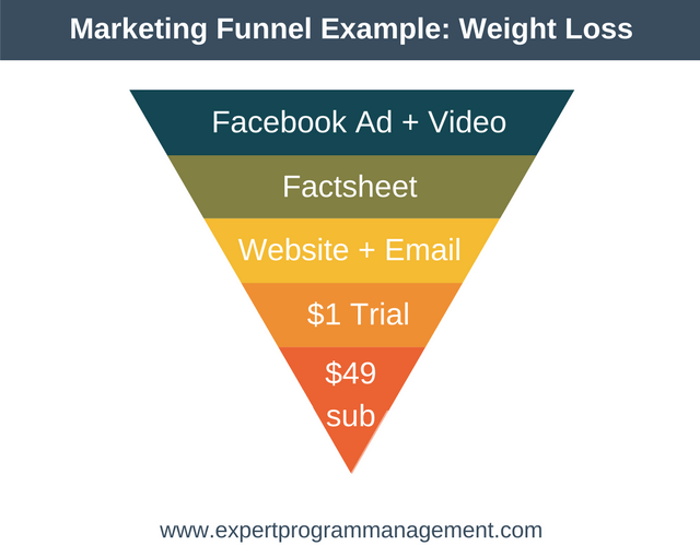 Marketing Funnel Example- Weight Loss
