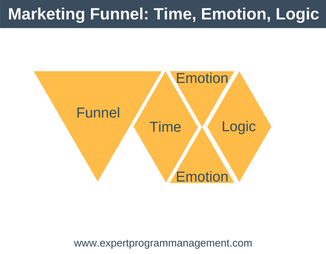 Marketing Funnel- Time, Emotion and Logic