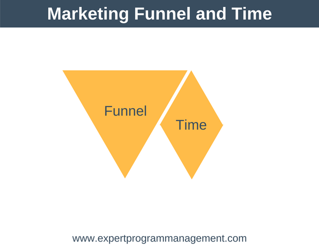 Marketing Funnel and Time